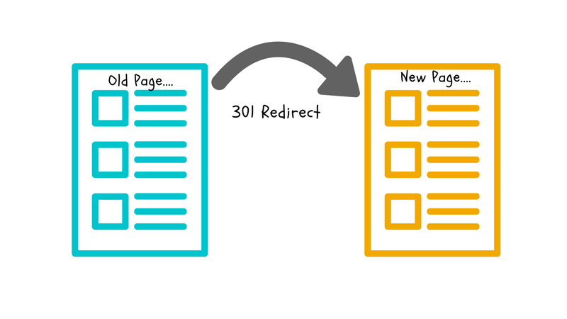 301 redirect with htaccess